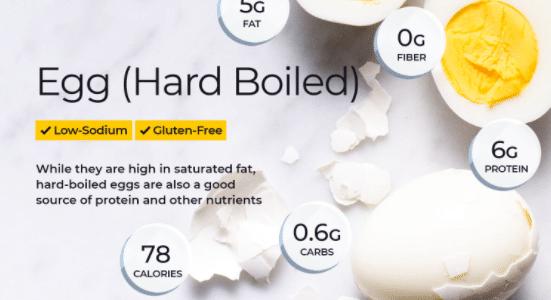 Yumurtanın Besinleri